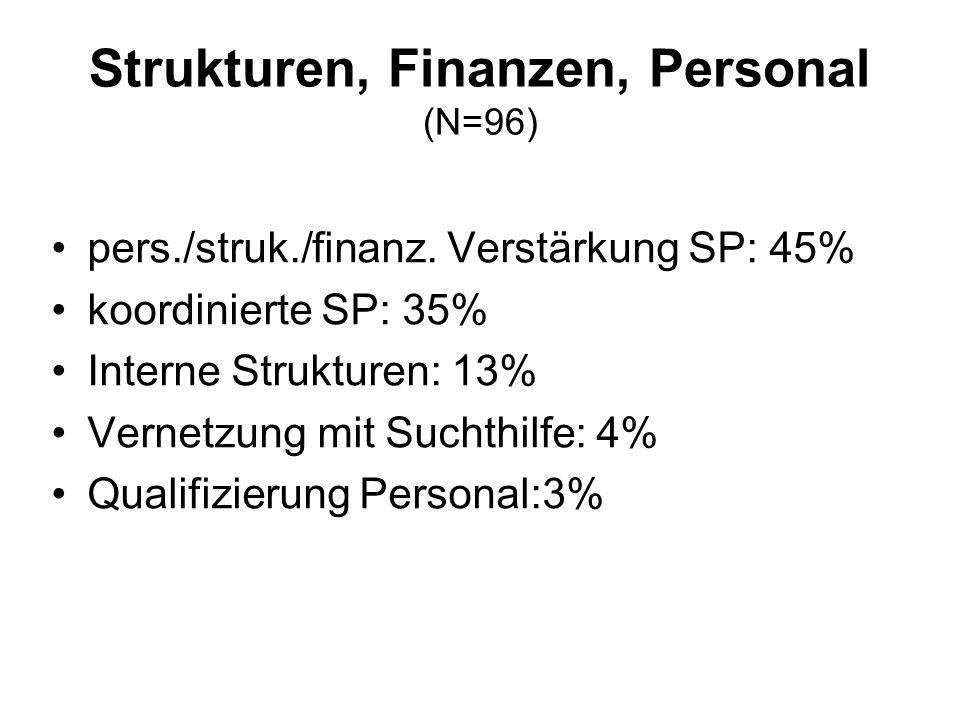 Strukturen, Finanzen, Personal (N=96) pers./struk./finanz.