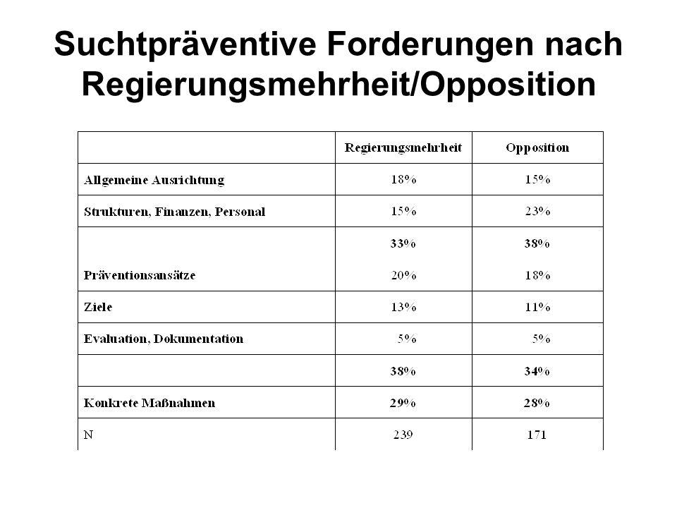 Suchtpräventive Forderungen nach Regierungsmehrheit/Opposition