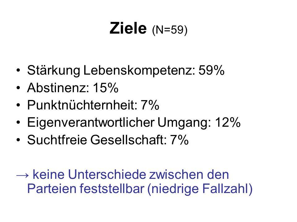 Ziele (N=59) Stärkung Lebenskompetenz: 59% Abstinenz: 15% Punktnüchternheit: 7% Eigenverantwortlicher Umgang: 12% Suchtfreie Gesellschaft: 7% → keine Unterschiede zwischen den Parteien feststellbar (niedrige Fallzahl)