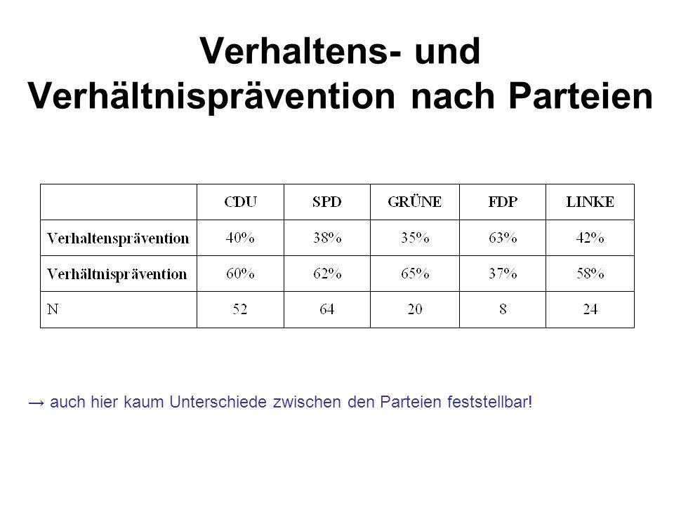 Verhaltens- und Verhältnisprävention nach Parteien → auch hier kaum Unterschiede zwischen den Parteien feststellbar!