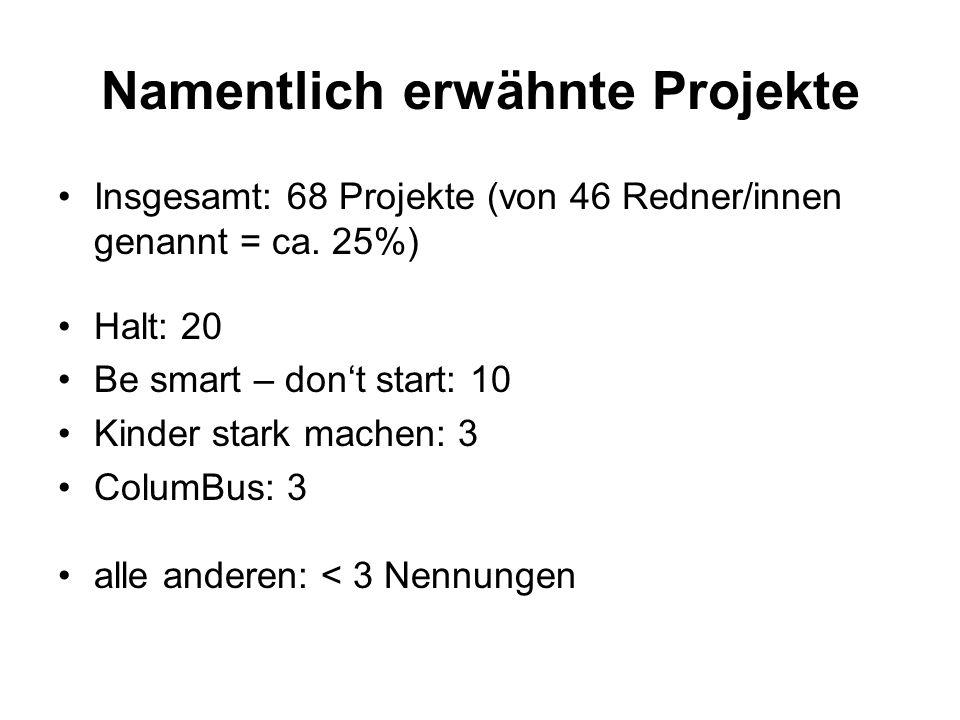 Namentlich erwähnte Projekte Insgesamt: 68 Projekte (von 46 Redner/innen genannt = ca.