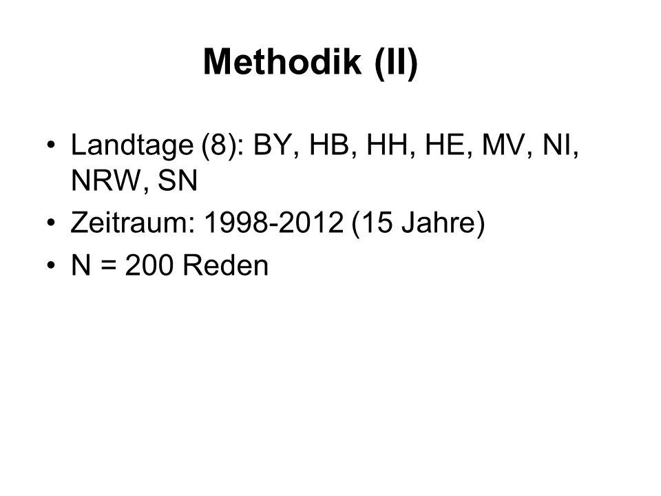 Methodik (II) Landtage (8): BY, HB, HH, HE, MV, NI, NRW, SN Zeitraum: 1998-2012 (15 Jahre) N = 200 Reden