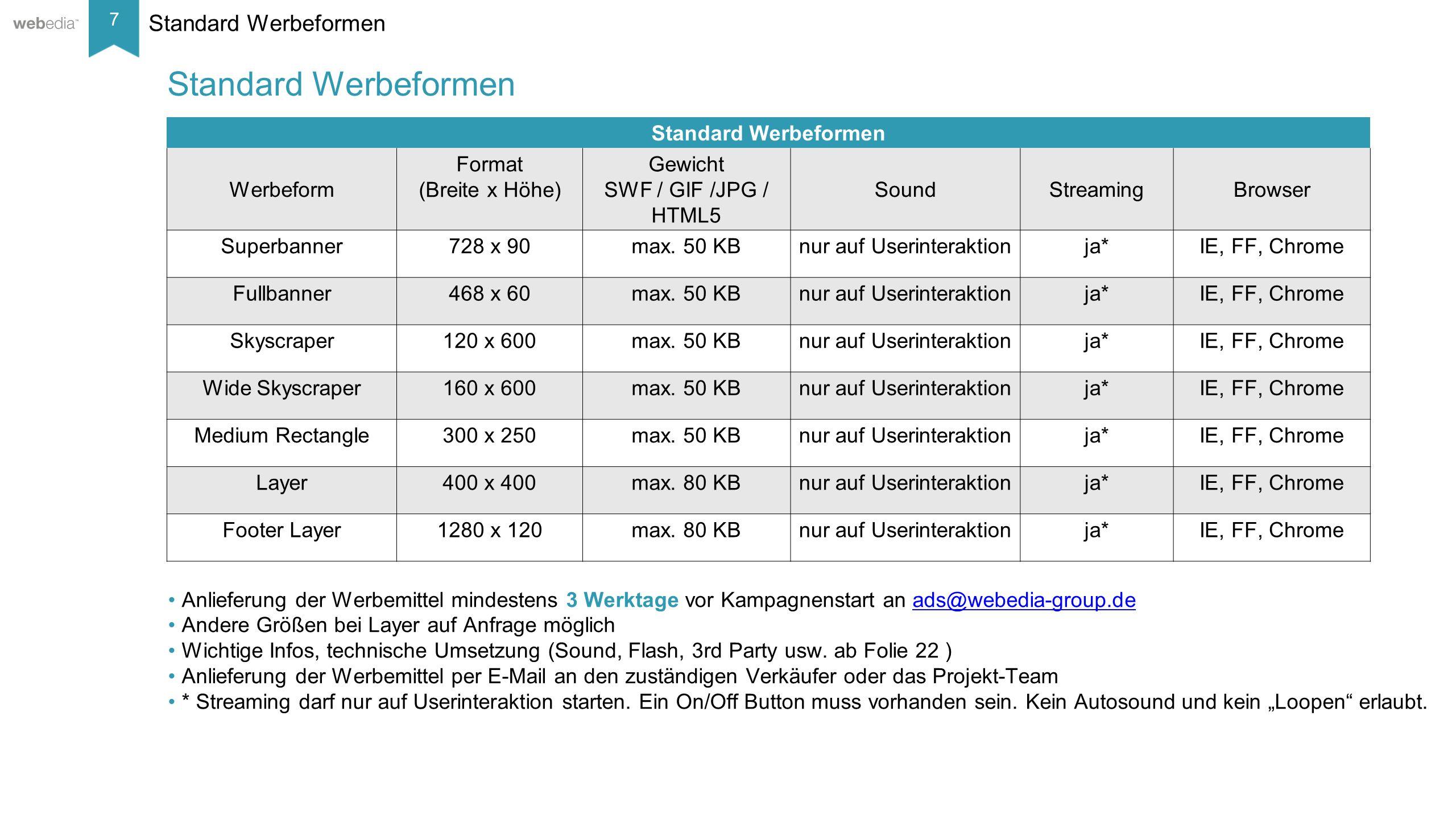 7 __________ Basis: Nielsen, Mai/2014. Standard Werbeformen Werbeform Format (Breite x Höhe) Gewicht SWF / GIF /JPG / HTML5 SoundStreamingBrowser Supe