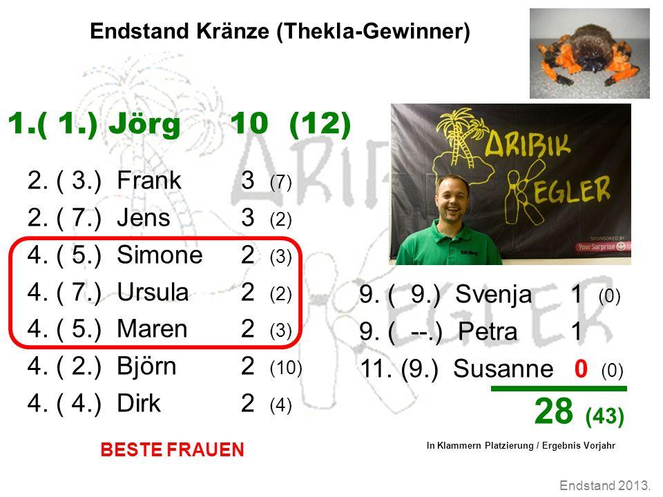 Endstand 2013. Endstand Kränze (Thekla-Gewinner) 2. ( 3.) Frank 3 (7) 2. ( 7.) Jens 3 (2) 4. ( 5.) Simone 2 (3) 4. ( 7.) Ursula 2 (2) 4. ( 5.) Maren 2
