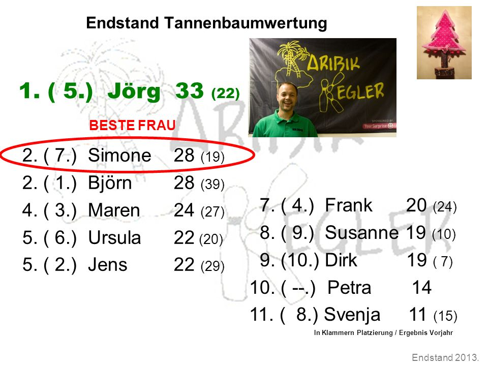 Endstand 2013. Endstand Tannenbaumwertung 2. ( 7.) Simone 28 (19) 2. ( 1.) Björn 28 (39) 4. ( 3.) Maren 24 (27) 5. ( 6.) Ursula 22 (20) 5. ( 2.) Jens
