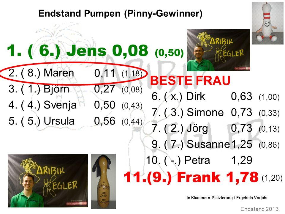 Endstand 2013. Endstand Pumpen (Pinny-Gewinner) 2. ( 8.) Maren (1,18) 3. ( 1.) Björn0,27 (0,08) 4. ( 4.) Svenja0,50 (0,43) 5. ( 5.) Ursula0,56 (0,44)