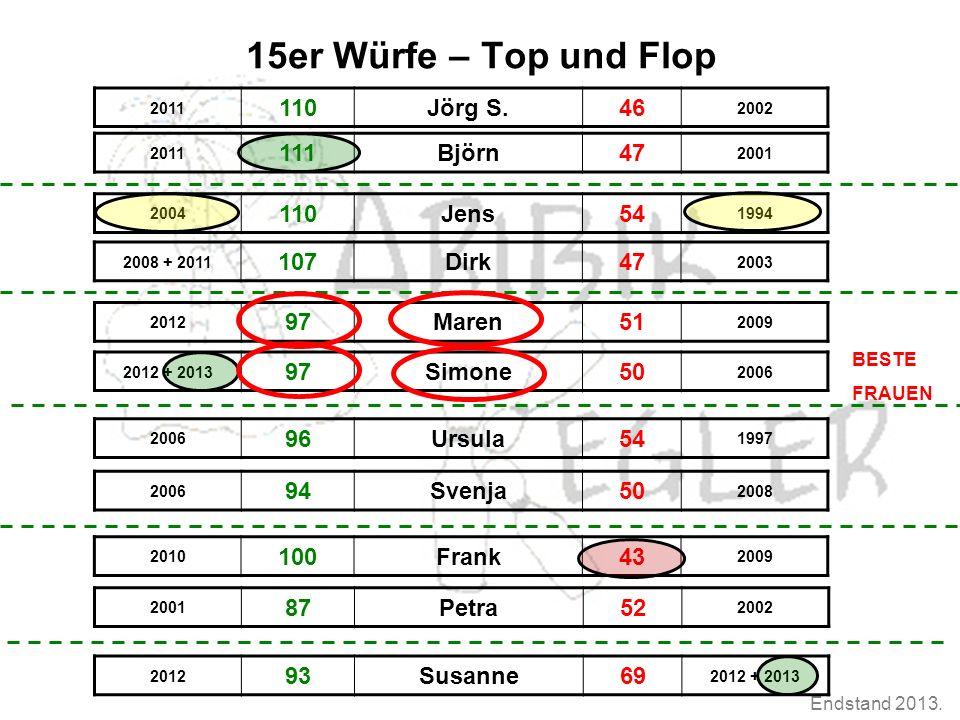 Endstand 2013. 15er Würfe – Top und Flop 2004 110Jens54 1994 2011 110Jörg S.46 2002 2010 100Frank43 2009 2012 93Susanne69 2012 + 2013 2006 94Svenja50