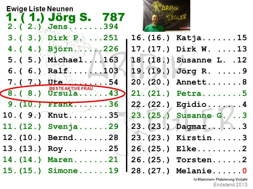 Endstand 2013. Ewige Liste Neunen 2.( 2.) Jens.......394 3.( 3.) Dirk P....251 4.( 4.) Björn......226 5.( 5.) Michael....163 6.( 6.) Ralf.......103 7.