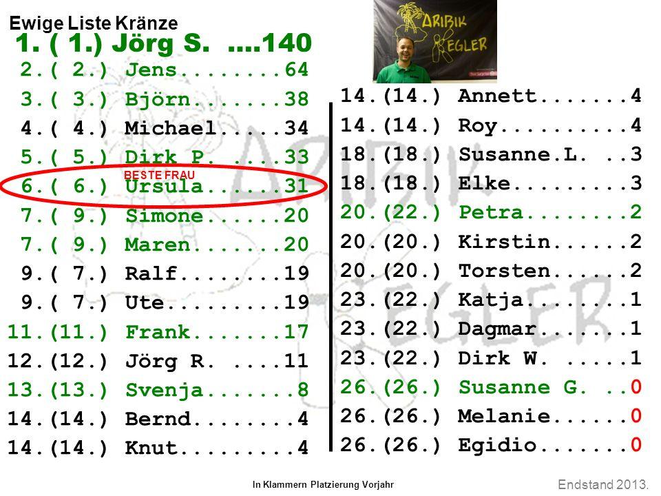 Endstand 2013. Ewige Liste Kränze 2.( 2.) Jens........64 3.( 3.) Björn.......38 4.( 4.) Michael.....34 5.( 5.) Dirk P.....33 6.( 6.) Ursula......31 7.