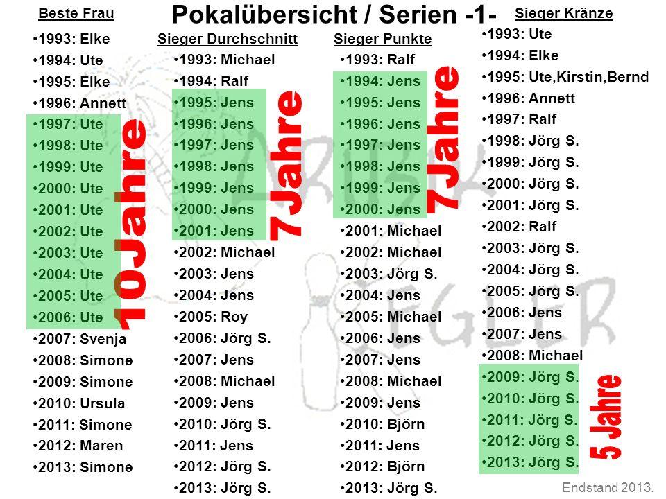 Endstand 2013. Pokalübersicht Pokalübersicht / Serien -1- 1993: Elke 1994: Ute 1995: Elke 1996: Annett 1997: Ute 1998: Ute 1999: Ute 2000: Ute 2001: U
