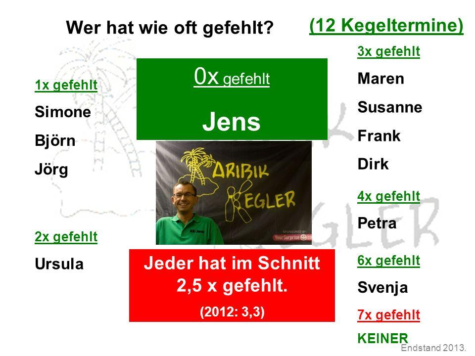 Wer hat wie oft gefehlt? 4x gefehlt Petra 6x gefehlt Svenja 3x gefehlt Maren Susanne Frank Dirk 0x gefehlt Jens Jeder hat im Schnitt 2,5 x gefehlt. (2