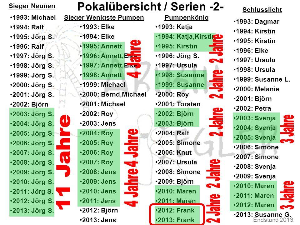 Endstand 2013. Pokalübersicht Pokalübersicht / Serien -2- 1993: Michael 1994: Ralf 1995: Jörg S. 1996: Ralf 1997: Jörg S. 1998: Jörg S. 1999: Jörg S.