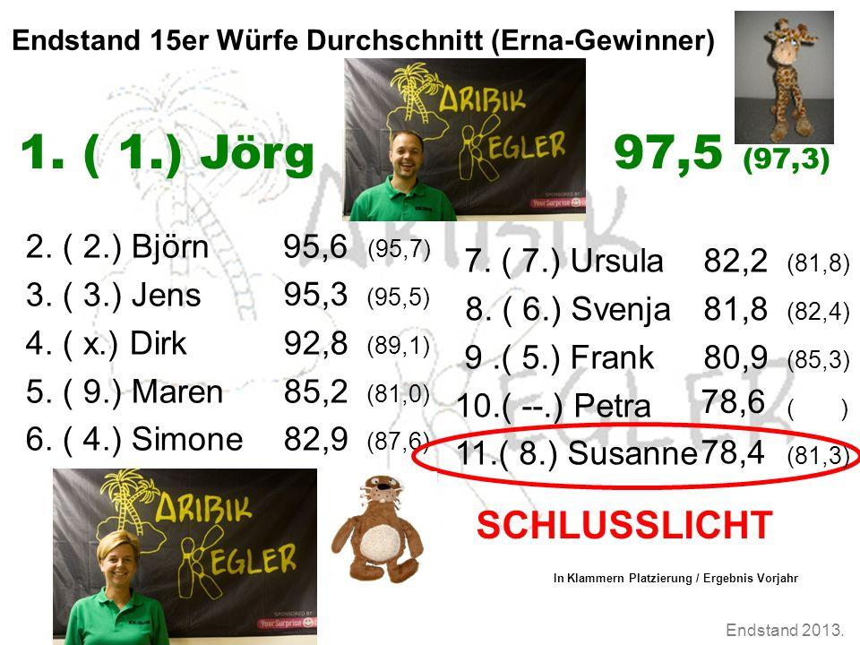 Endstand 2013. Endstand 15er Würfe Durchschnitt (Erna-Gewinner) 2. ( 2.) Björn (95,7) 3. ( 3.) Jens (95,5) 4. ( x.) Dirk92,8 (89,1) 5. ( 9.) Maren85,2