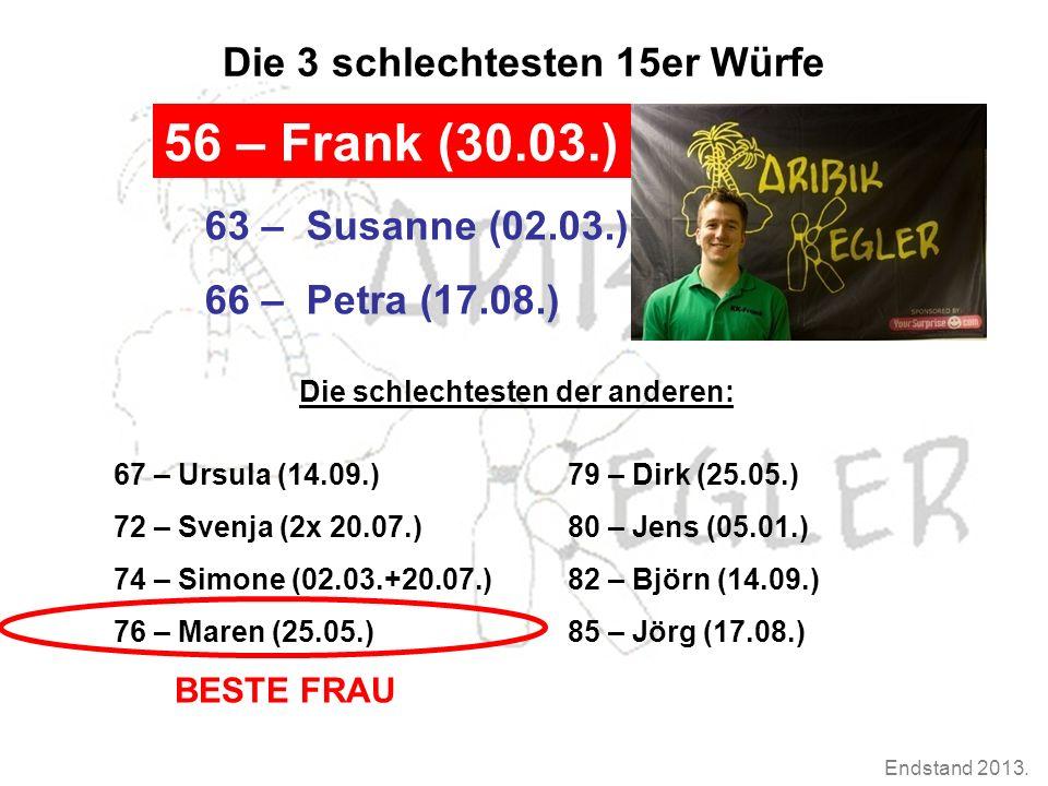 Endstand 2013. Die 3 schlechtesten 15er Würfe 56 – Frank (30.03.) 63 – Susanne (02.03.) 66 – Petra (17.08.) Die schlechtesten der anderen: 67 – Ursula