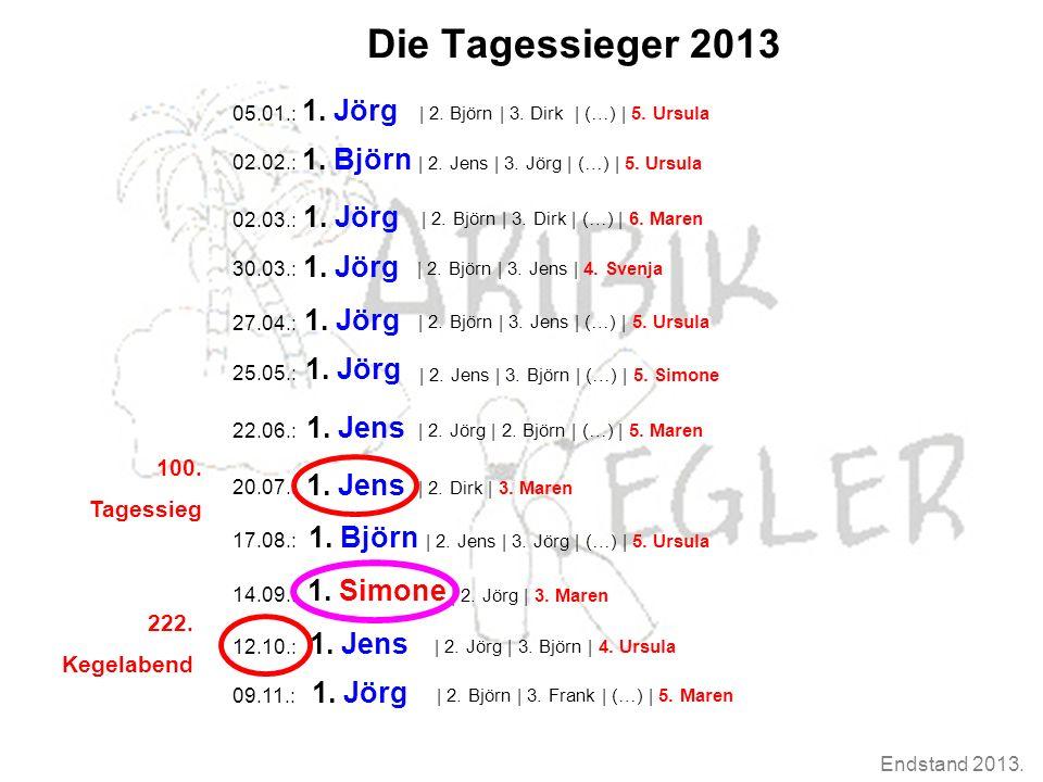 Endstand 2013. Die Tagessieger 2013 1. Jörg 02.02.: 02.03.: 30.03.: 27.04.: 25.05.: 22.06.: 20.07.: 17.08.: 14.09.: 12.10.: 05.01.: | 2. Björn | 3. Di