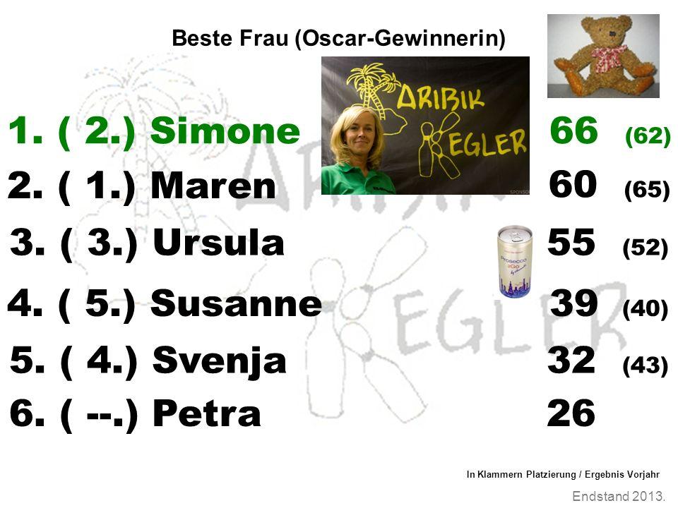 Endstand 2013. Beste Frau (Oscar-Gewinnerin) 1. ( 2.) Simone 2. ( 1.) Maren 3. ( 3.) Ursula 55 (52) 4. ( 5.) Susanne39 (40) In Klammern Platzierung /