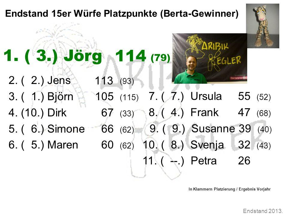 Endstand 2013. Endstand 15er Würfe Platzpunkte (Berta-Gewinner) 2. ( 2.) Jens (93) 3. ( 1.) Björn105 (115) 4. (10.) Dirk 67 (33) 5. ( 6.) Simone 66 (6