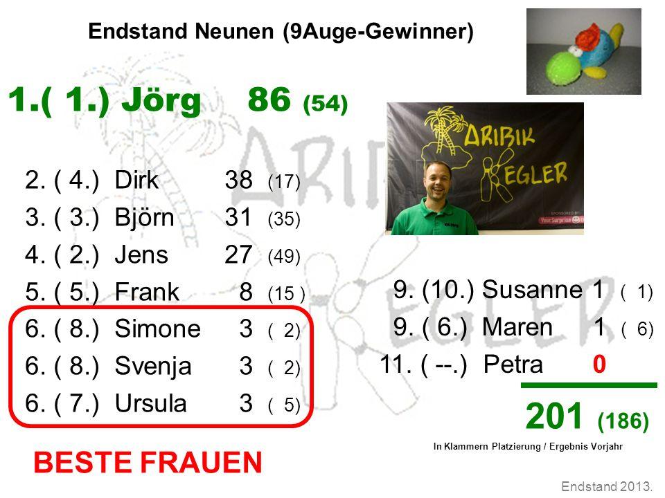 Endstand 2013. Endstand Neunen (9Auge-Gewinner) 2. ( 4.) Dirk38 (17) 3. ( 3.) Björn31 (35) 4. ( 2.) Jens27 (49) 5. ( 5.) Frank 8 (15 ) 6. ( 8.) Simone