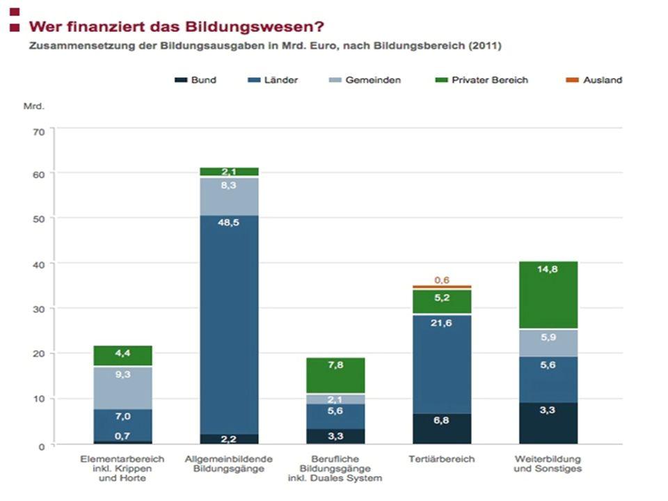 Anzahl der Lernenden in den formalen Bildungseinrichtungen in Deutschland (2010/11)