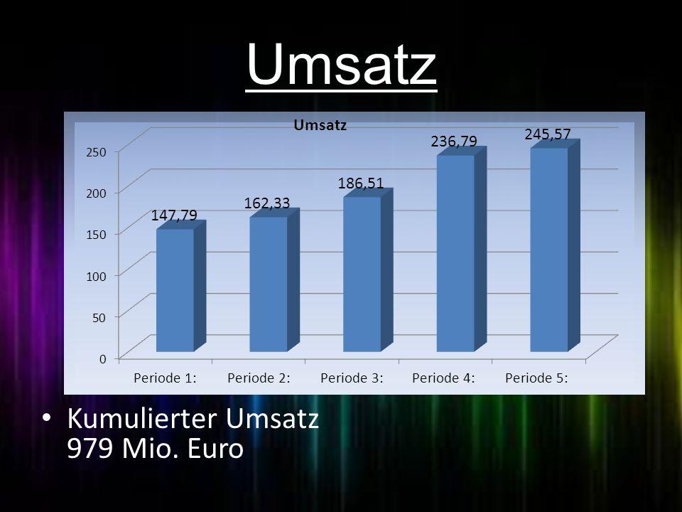 Umsatz Umsatzentwicklung Kumulierter Umsatz 979 Mio. Euro