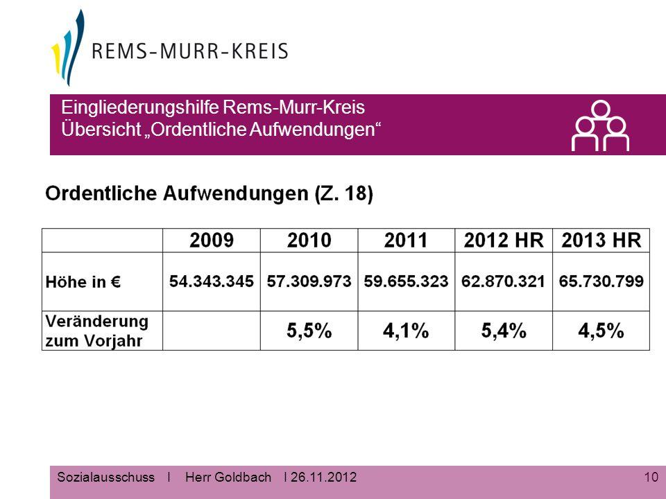"""10Sozialausschuss I Herr Goldbach I 26.11.2012 Eingliederungshilfe Rems-Murr-Kreis Übersicht """"Ordentliche Aufwendungen"""