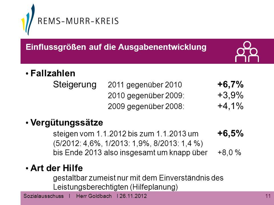 11Sozialausschuss I Herr Goldbach I 26.11.2012 Einflussgrößen auf die Ausgabenentwicklung Fallzahlen Steigerung 2011 gegenüber 2010 +6,7% 2010 gegenüber 2009: +3,9% 2009 gegenüber 2008: +4,1% Vergütungssätze steigen vom 1.1.2012 bis zum 1.1.2013 um +6,5% (5/2012: 4,6%, 1/2013: 1,9%, 8/2013: 1,4 %) bis Ende 2013 also insgesamt um knapp über +8,0 % Art der Hilfe gestaltbar zumeist nur mit dem Einverständnis des Leistungsberechtigten (Hilfeplanung)