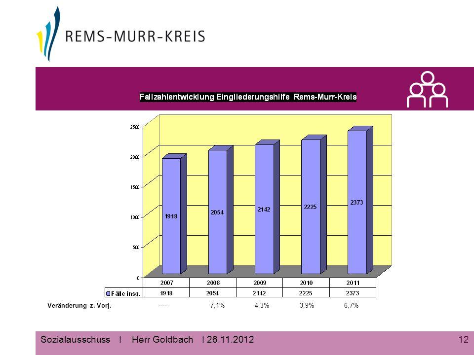 12Sozialausschuss I Herr Goldbach I 26.11.2012 Veränderung z. Vorj.----7,1%4,3%3,9%6,7%