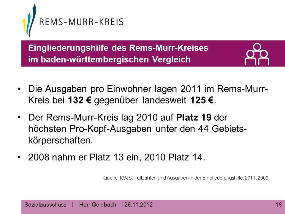18Sozialausschuss I Herr Goldbach I 26.11.2012 Eingliederungshilfe des Rems-Murr-Kreises im baden-württembergischen Vergleich Die Ausgaben pro Einwohner lagen 2011 im Rems-Murr- Kreis bei 132 € gegenüber landesweit 125 €.