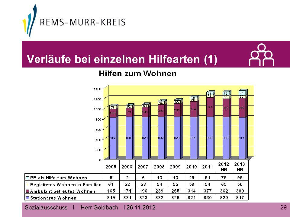 29Sozialausschuss I Herr Goldbach I 26.11.2012 Verläufe bei einzelnen Hilfearten (1)