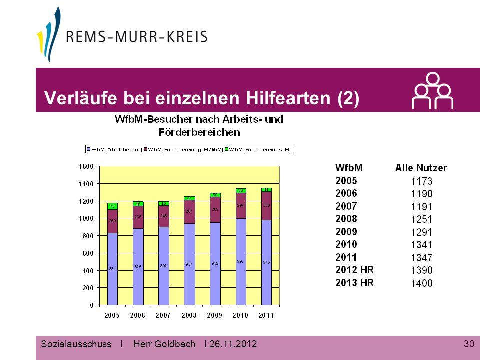 30Sozialausschuss I Herr Goldbach I 26.11.2012 Verläufe bei einzelnen Hilfearten (2)