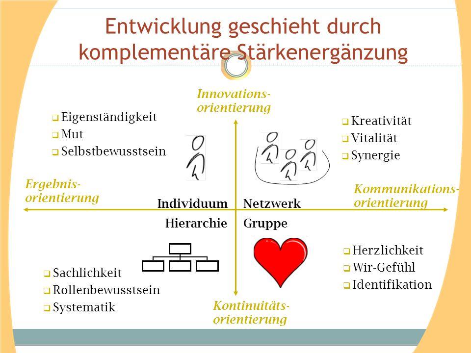  Eigenständigkeit  Mut  Selbstbewusstsein Individuum  Kreativität  Vitalität  Synergie Netzwerk Gruppe  Herzlichkeit  Wir-Gefühl  Identifikat