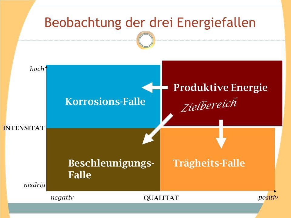 Beobachtung der drei Energiefallen Korrosions-Falle Zielbereich Produktive Energie Beschleunigungs- Falle Trägheits-Falle INTENSITÄT QUALITÄT negativp