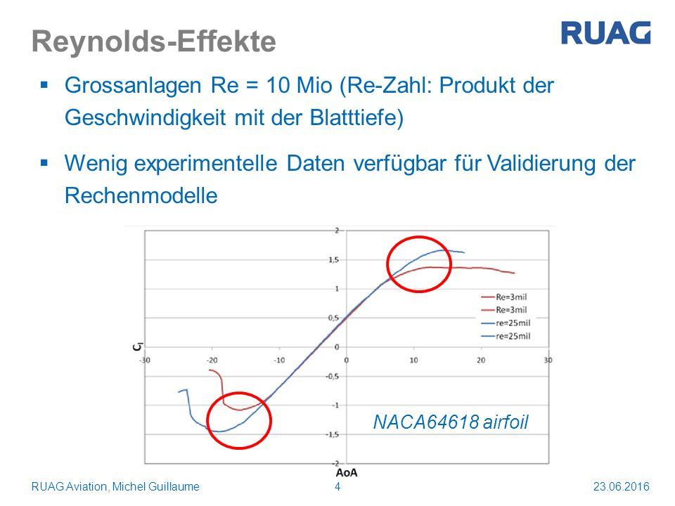 Reynolds-Effekte 23.06.2016RUAG Aviation, Michel Guillaume4 NACA64618 airfoil  Grossanlagen Re = 10 Mio (Re-Zahl: Produkt der Geschwindigkeit mit der Blatttiefe)  Wenig experimentelle Daten verfügbar für Validierung der Rechenmodelle
