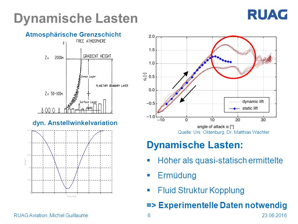 Dynamische Lasten 23.06.2016RUAG Aviation, Michel Guillaume6 Atmosphärische Grenzschicht dyn. Anstellwinkelvariation Quelle: Uni Oldenburg, Dr. Matthi