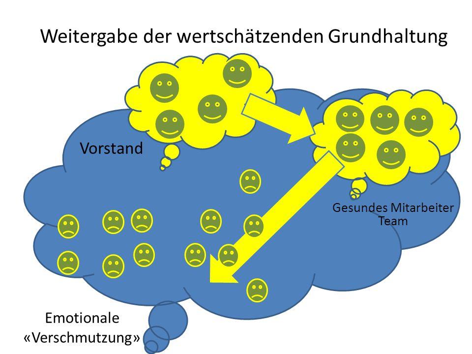 Emotionale «Verschmutzung» Gesundes Mitarbeiter Team Vorstand Weitergabe der wertschätzenden Grundhaltung