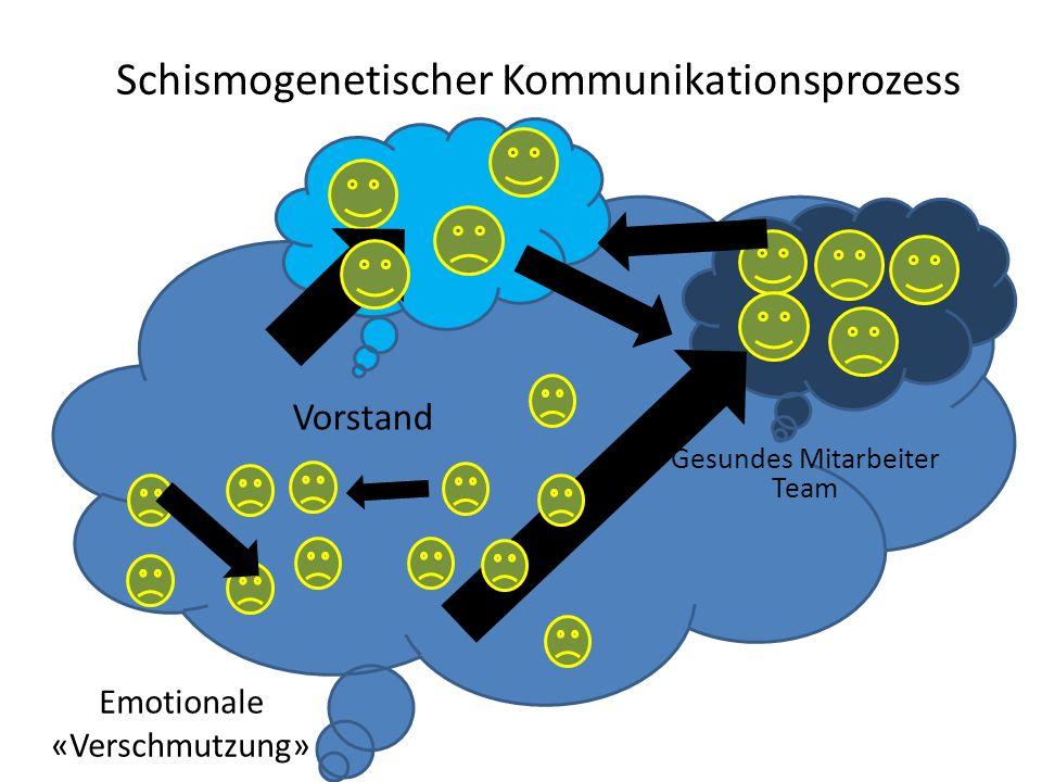 Emotionale «Verschmutzung» Gesundes Mitarbeiter Team Vorstand Schismogenetischer Kommunikationsprozess