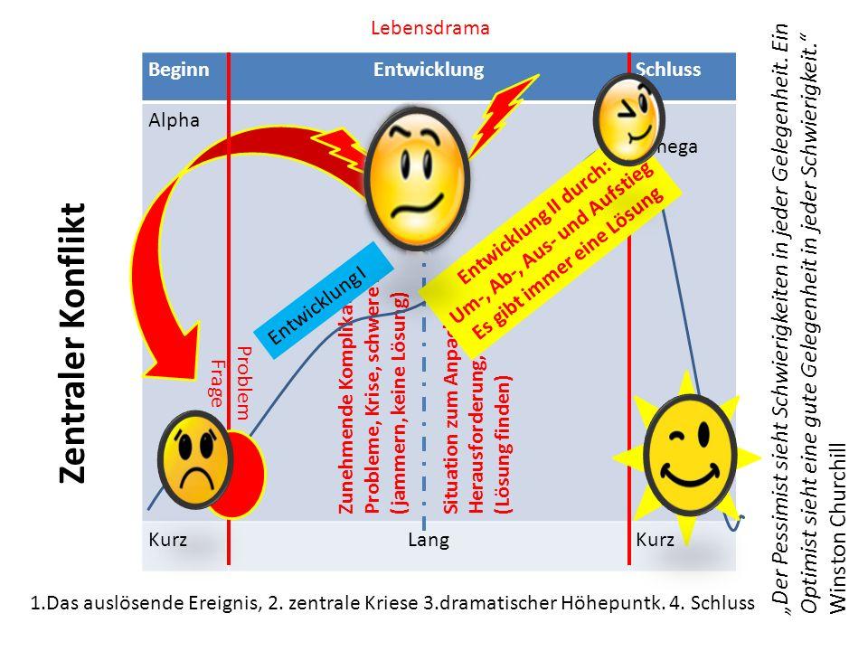 BeginnEntwicklungSchluss Alpha Omega KurzLangKurz Problem Frage Zunehmende Komplikation Probleme, Krise, schwere Zeit (jammern, keine Lösung) Situation zum Anpacken, Herausforderung, Chance (Lösung finden) 1.Das auslösende Ereignis, 2.
