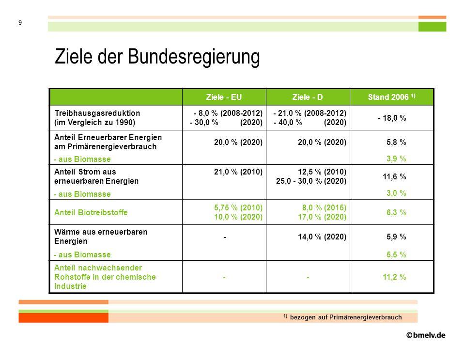 9 Ziele - EUZiele - DStand 2006 1) Treibhausgasreduktion (im Vergleich zu 1990) - 8,0 % (2008-2012) - 30,0 % (2020) - 21,0 % (2008-2012) - 40,0 % (2020) - 18,0 % Anteil Erneuerbarer Energien am Primärenergieverbrauch 20,0 % (2020) 5,8 % - aus Biomasse 3,9 % Anteil Strom aus erneuerbaren Energien 21,0 % (2010) 12,5 % (2010) 25,0 - 30,0 % (2020) 11,6 % - aus Biomasse 3,0 % Anteil Biotreibstoffe 5,75 % (2010) 10,0 % (2020) 8,0 % (2015) 17,0 % (2020) 6,3 % Wärme aus erneuerbaren Energien -14,0 % (2020)5,9 % - aus Biomasse5,5 % Anteil nachwachsender Rohstoffe in der chemische Industrie --11,2 % 1) bezogen auf Primärenergieverbrauch Ziele der Bundesregierung