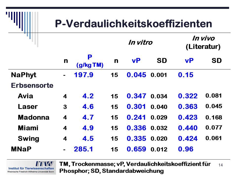 14 P-Verdaulichkeitskoeffizienten In vitro In vivo (Literatur) n P (g/kg TM) nvPSDvPSD NaPhyt - 197.9 15 0.045 0.001 0.15 Erbsensorte Avia 4 4.2 15 0.347 0.034 0.322 0.081 Laser 3 4.6 15 0.301 0.040 0.363 0.045 Madonna 4 4.7 15 0.241 0.029 0.423 0.168 Miami 4 4.9 15 0.336 0.032 0.440 0.077 Swing 4 4.5 15 0.335 0.020 0.424 0.061 MNaP - 285.1 15 0.659 0.012 0.96 TM, Trockenmasse; vP, Verdaulichkeitskoeffizient für Phosphor; SD, Standardabweichung