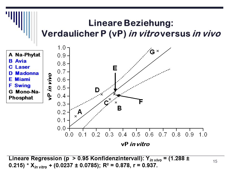 15 Lineare Beziehung: Verdaulicher P (vP) in vitro versus in vivo Lineare Regression (p > 0.95 Konfidenzintervall): Y in vivo = (1.288 ± 0.215) * X in