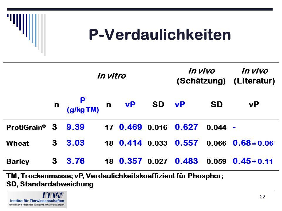 22 P-Verdaulichkeiten In vitro In vivo (Schätzung) In vivo (Literatur) n P (g/kg TM) nvPSDvPSDvP ProtiGrain ® 39.39 17 0.469 0.016 0.627 0.044 - Wheat 33.03 18 0.414 0.033 0.557 0.066 0.68 ± 0.06 Barley 33.76 18 0.357 0.027 0.483 0.059 0.45 ± 0.11 TM, Trockenmasse; vP, Verdaulichkeitskoeffizient für Phosphor; SD, Standardabweichung
