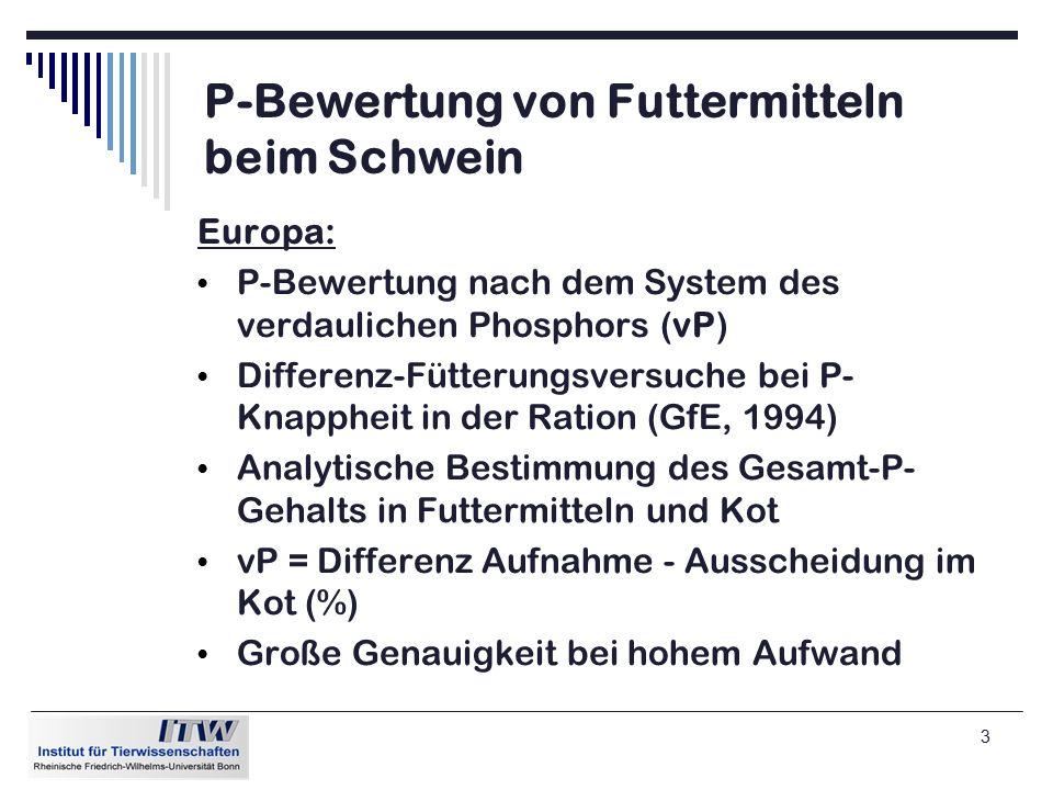 3 P-Bewertung von Futtermitteln beim Schwein Europa: P-Bewertung nach dem System des verdaulichen Phosphors (vP) Differenz-Fütterungsversuche bei P- Knappheit in der Ration (GfE, 1994) Analytische Bestimmung des Gesamt-P- Gehalts in Futtermitteln und Kot vP = Differenz Aufnahme - Ausscheidung im Kot (%) Große Genauigkeit bei hohem Aufwand