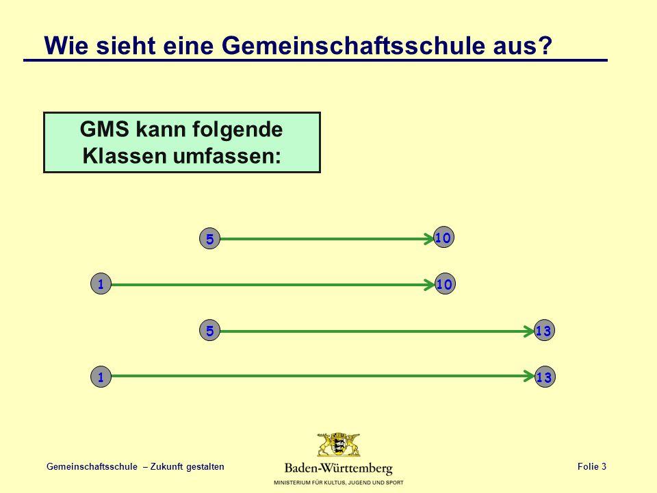Folie 3 Gemeinschaftsschule – Zukunft gestalten GMS kann folgende Klassen umfassen: 5 10 1 513 1 Wie sieht eine Gemeinschaftsschule aus?