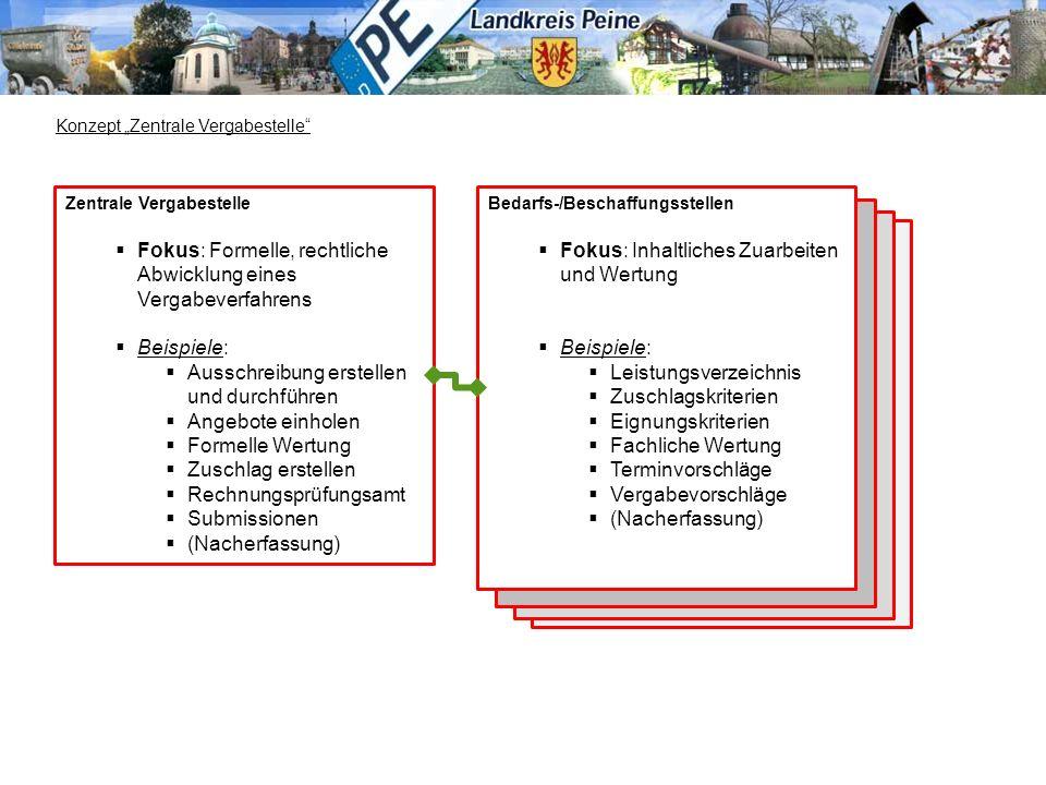 eVergabe Einführung Zentrale Vergabestelle  Fokus: Formelle, rechtliche Abwicklung eines Vergabeverfahrens  Beispiele:  Ausschreibung erstellen und