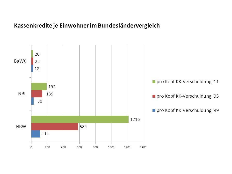 Kassenkredite je Einwohner im Bundesländervergleich