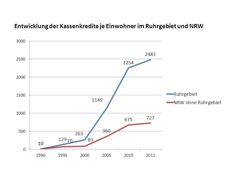 Entwicklung der Kassenkredite je Einwohner im Ruhrgebiet und NRW