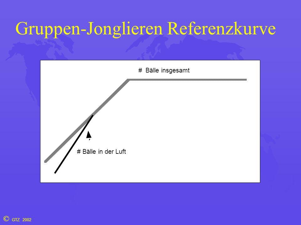 © GTZ 2002 Gruppen-Jonglieren Referenzkurve # Bälle insgesamt # Bälle in der Luft