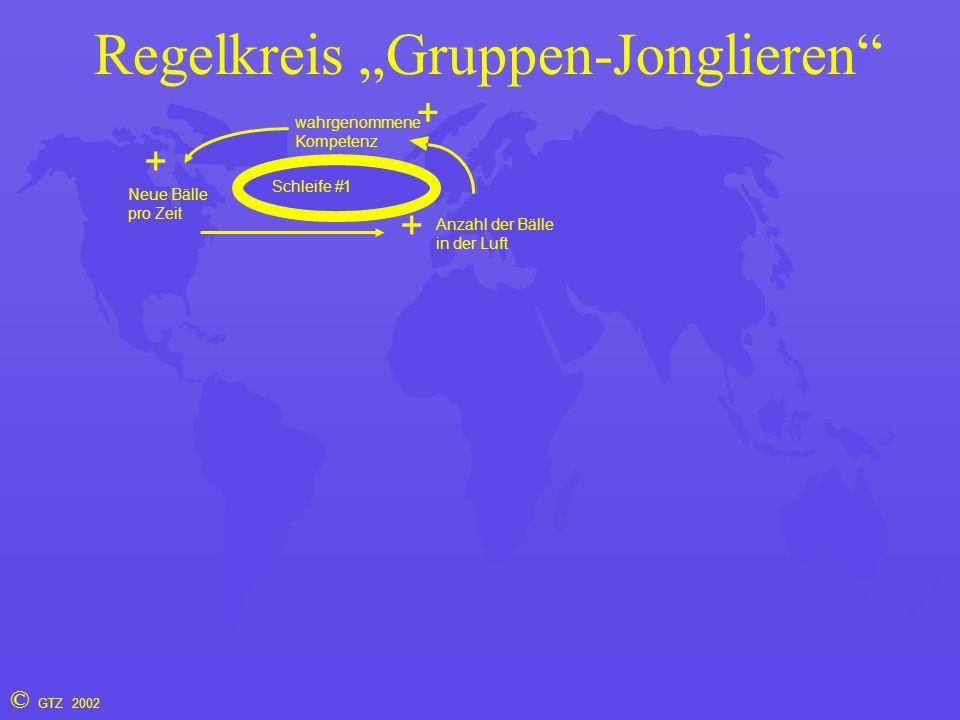 """© GTZ 2002 Regelkreis """"Gruppen-Jonglieren Anzahl der Bälle in der Luft + Neue Bälle pro Zeit Schleife #1 wahrgenommene Kompetenz + +"""