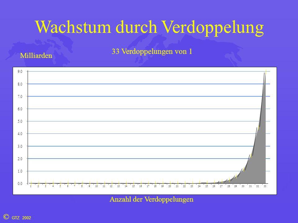 © GTZ 2002 Wachstum durch Verdoppelung 9.0 8.0 7.0 6.0 5.0 4.0 3.0 2.0 1.0 0.0 123456789101112131415161718192021222324252627282930313233 33 Verdoppelungen von 1 Milliarden Anzahl der Verdoppelungen