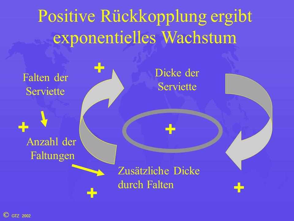 © GTZ 2002 Positive Rückkopplung ergibt exponentielles Wachstum Falten der Serviette Anzahl der Faltungen Dicke der Serviette Zusätzliche Dicke durch Falten + + + + +